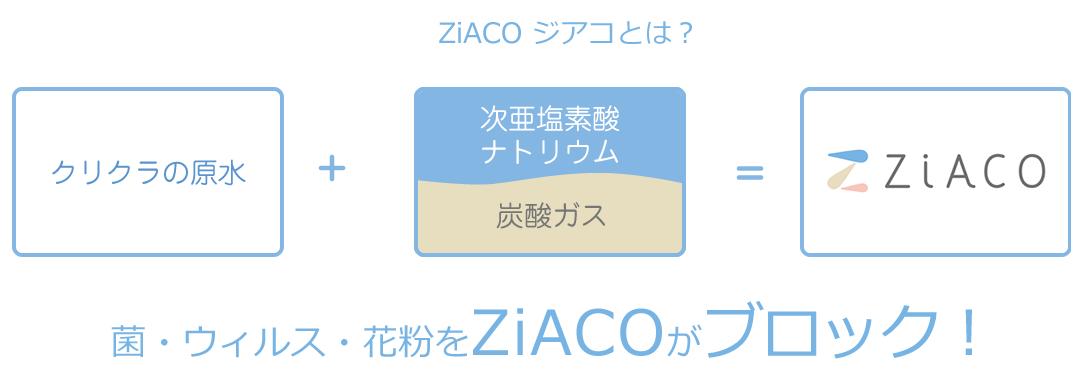 クリクラの原水+次亜塩素酸ナトリウム炭酸ガス=ZiACO 菌・ウィルス・花粉をZiACOがブロック!