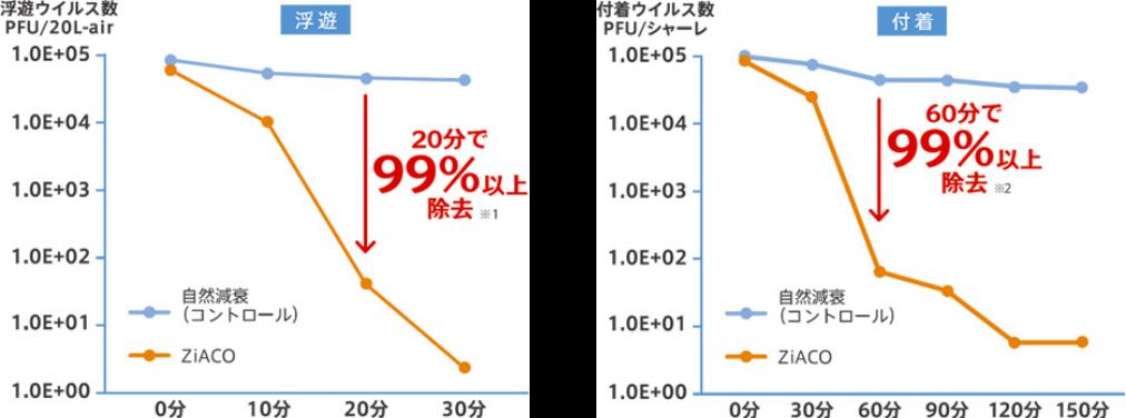 ZiACOのウィ薄除去効果グラフ