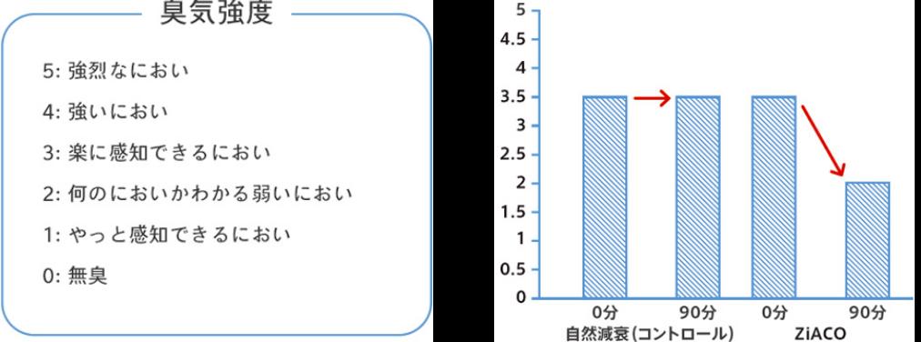 ZiACOの消臭効果図